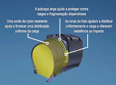 Veja mais de perto a tecnologia Permafoam